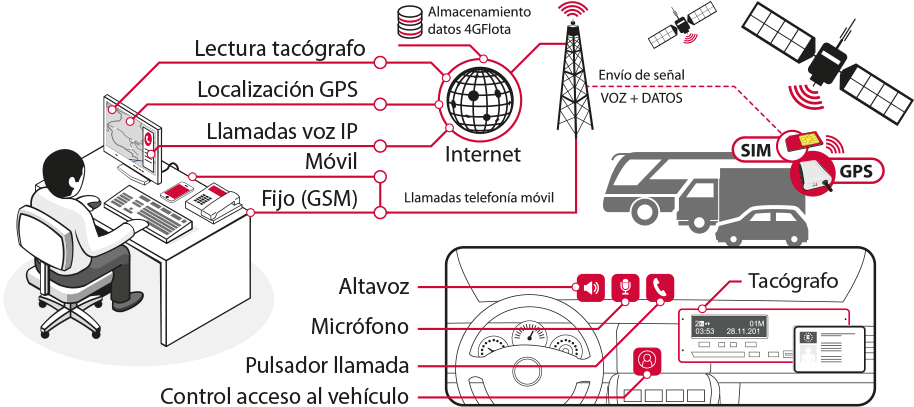 Cómo funciona un GPS